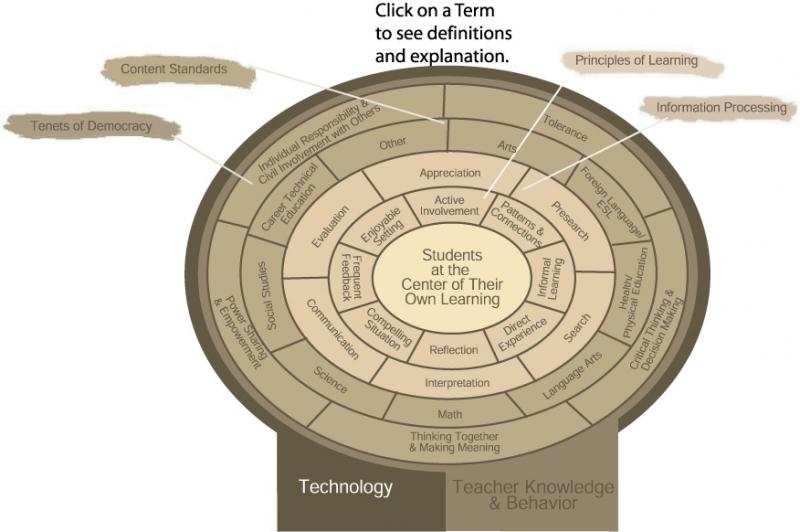 English Version of Technology As Facilitator of Quality Education Model