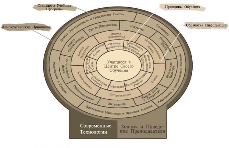 Russian Version of Technology As Facilitator of Quality Education Model