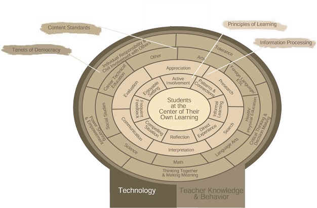 Technology as Facilitator of Quality Education